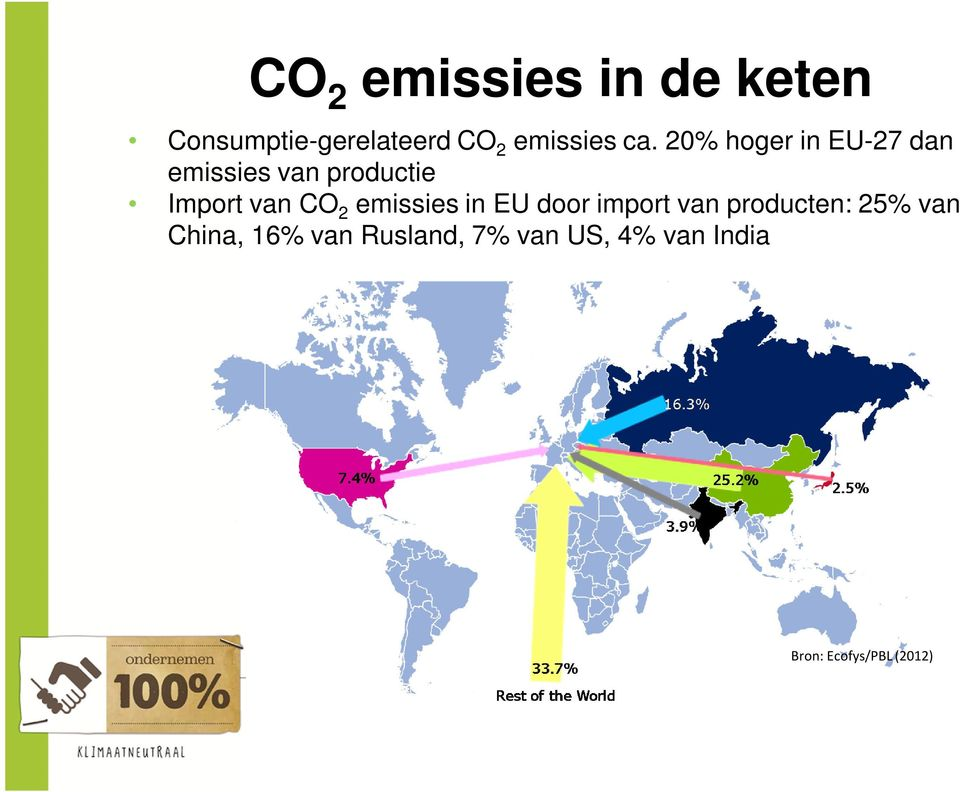 CO 2 emissies in EU door import van producten: 25% van China,