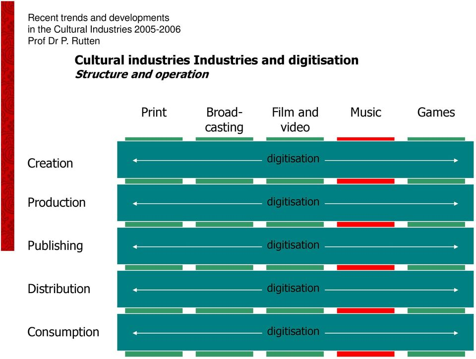 Print Broadcasting Film and video Music Games Creation digitisation Production