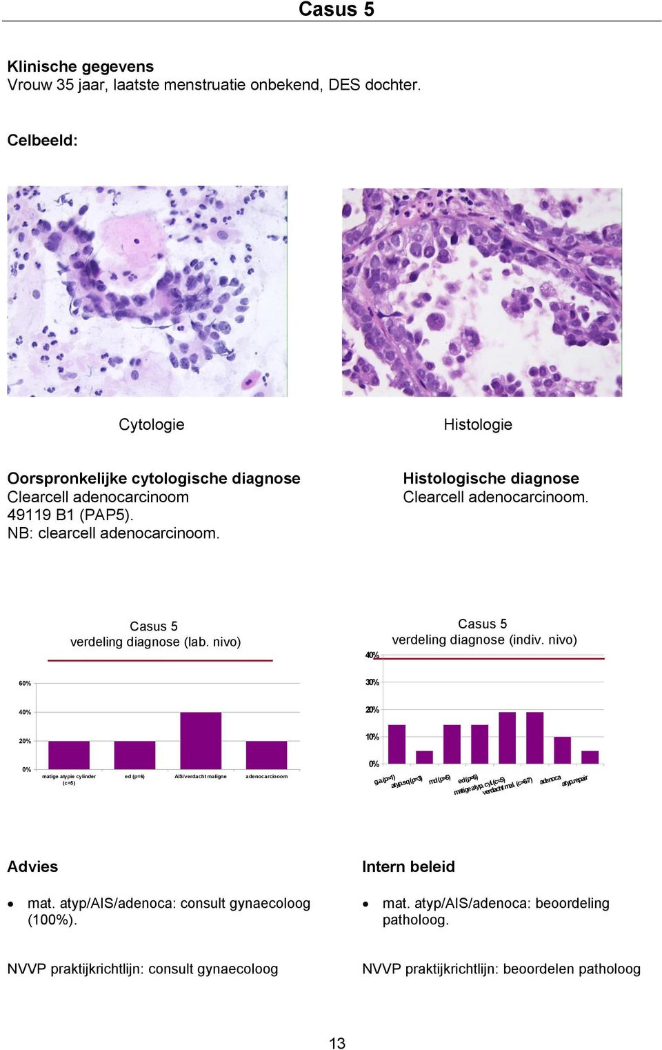 Casus 5 verdeling diagnose (lab. nivo) 4 Casus 5 verdeling diagnose (indiv. nivo) 6 3 4 matige atypie cylinder (c=5) ed (p=6) AIS/verdacht maligne adenocarcinoom 1 g.a.(p=1) atyp.