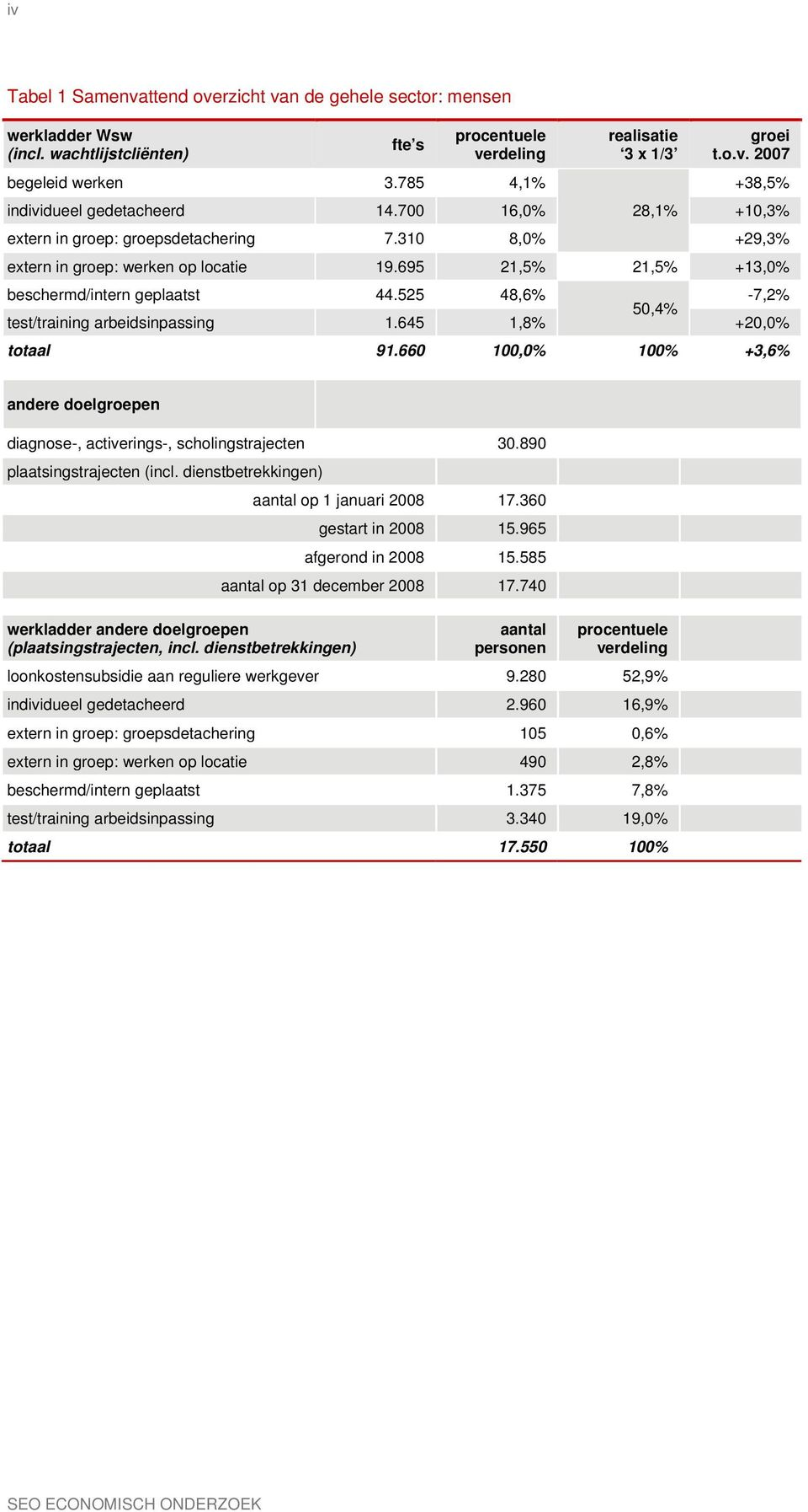 525 48,6% -7,2% 50,4% test/training arbeidsinpassing 1.645 1,8% +20,0% ttaal 91.660 100,0% 100% +3,6% andere delgrepen diagnse-, activerings-, schlingstrajecten 30.890 plaatsingstrajecten (incl.