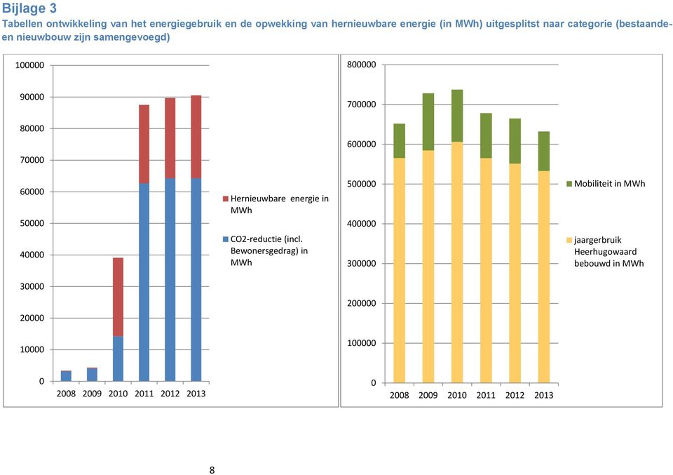 Hernieuwbare energie in MWh 500000 400000 Mobiliteit in MWh 40000 CO2-reductie (incl.