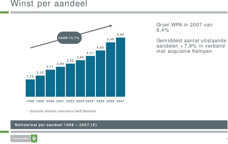 acquisitie Kempen 1,73 2,12 1998 1999 2000 2001 2002 2003 2004* 2005 2006 2007