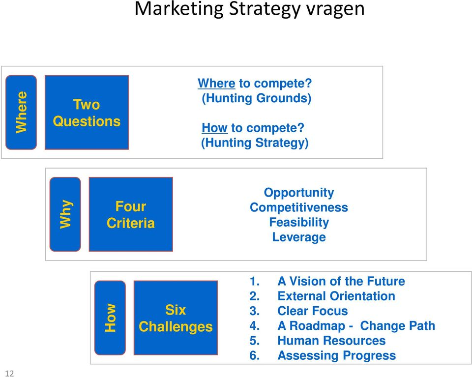 (Hunting Strategy) Why Four Criteria Opportunity Competitiveness Feasibility
