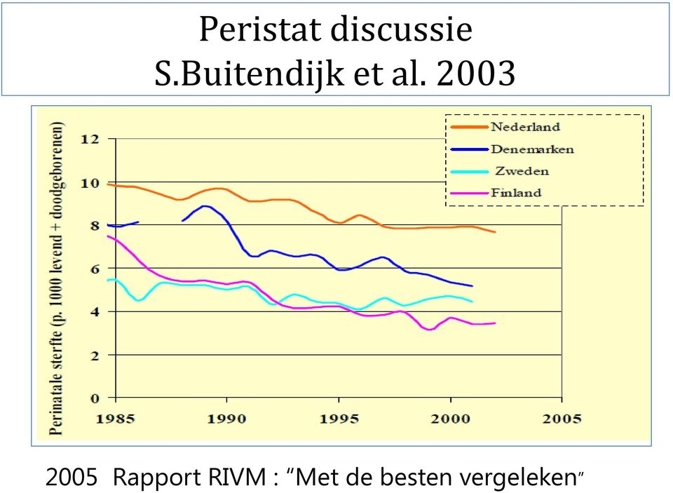 2003 2005 Rapport