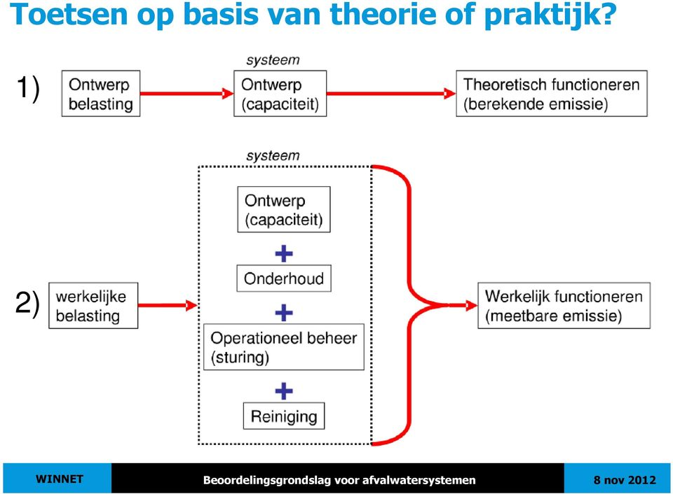 theorie of