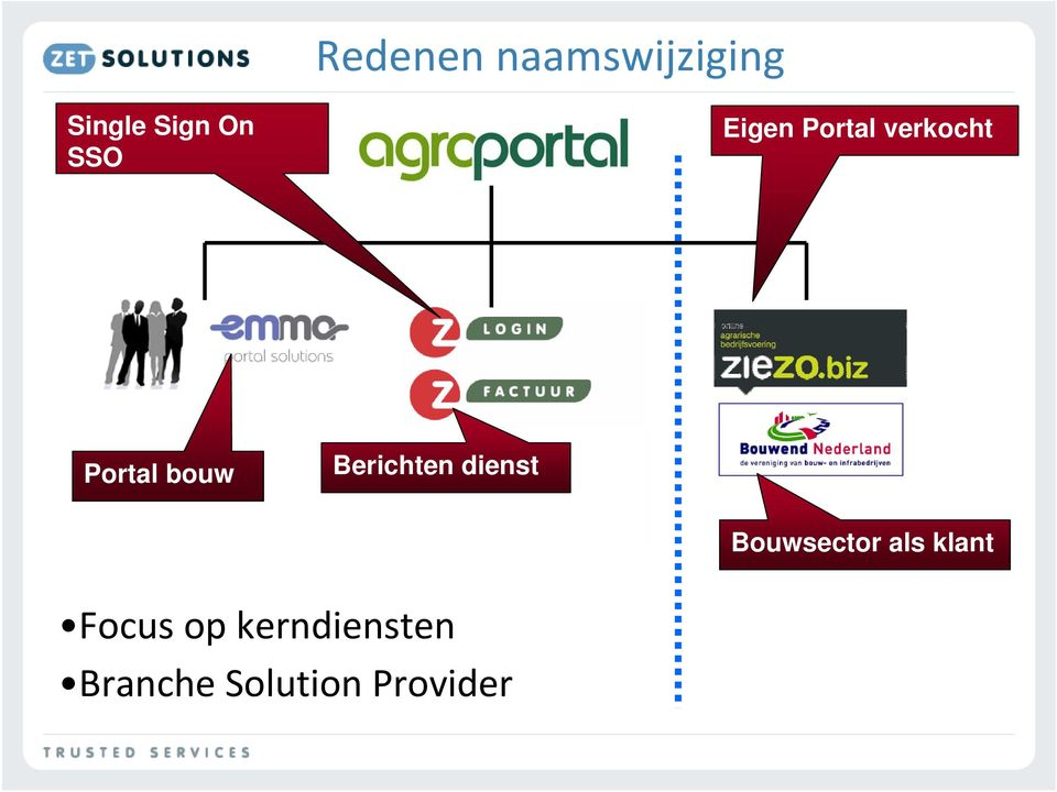 Streaming Modules Portal bouw etc Berichten dienst Focus