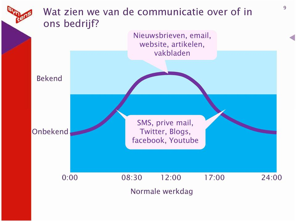 Onbekend SMS, prive mail, Talenten, interesses, kennis en kunde in