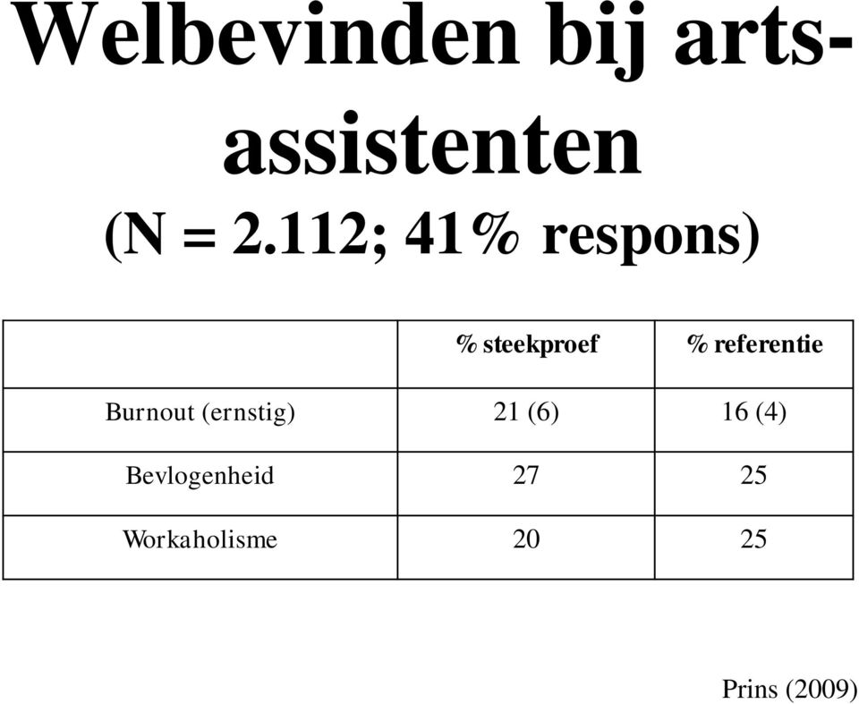 referentie Burnout (ernstig) 21 (6) 16