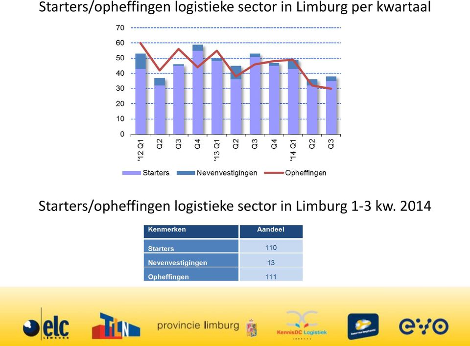 sector in Limburg 1-3 kw. 2014