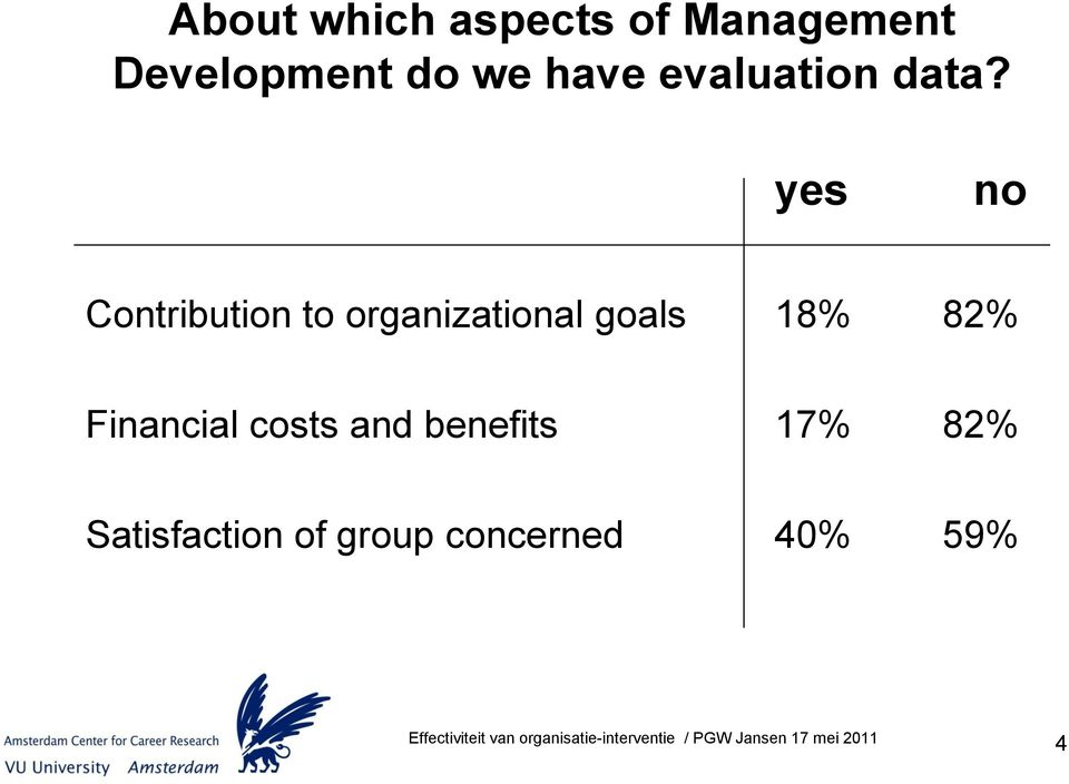 yes no Contribution to organizational goals 18%