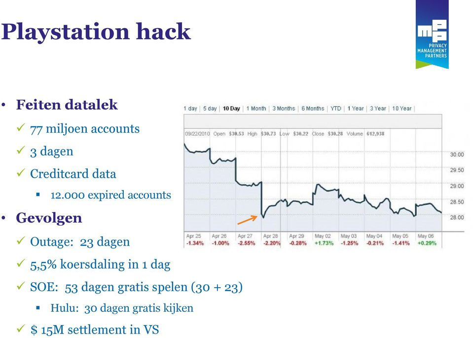 000 expired accounts Gevolgen Outage: 23 dagen 5,5%