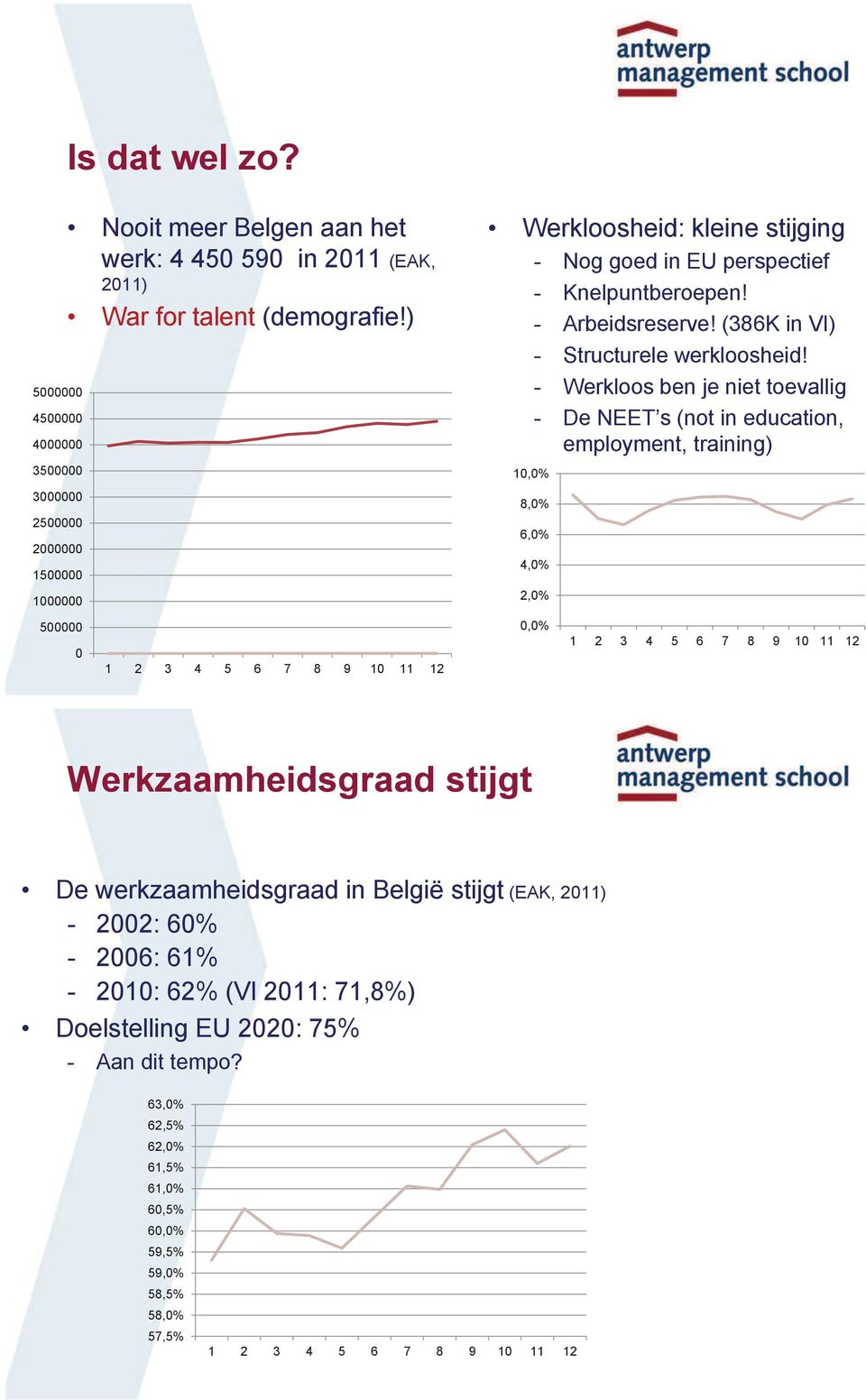 - Werkloos ben je niet toevallig - De NEET s (not in education, employment, training) 10,0% 8,0% 6,0% 4,0% 2,0% 500000 0 1 2 3 4 5 6 7 8 9 10 11 12 0,0% 1 2 3 4 5 6 7 8 9 10 11 12
