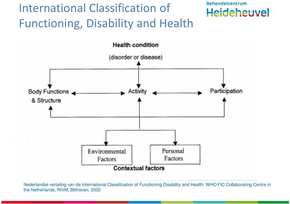 Classification of Functioning Disability and Health.