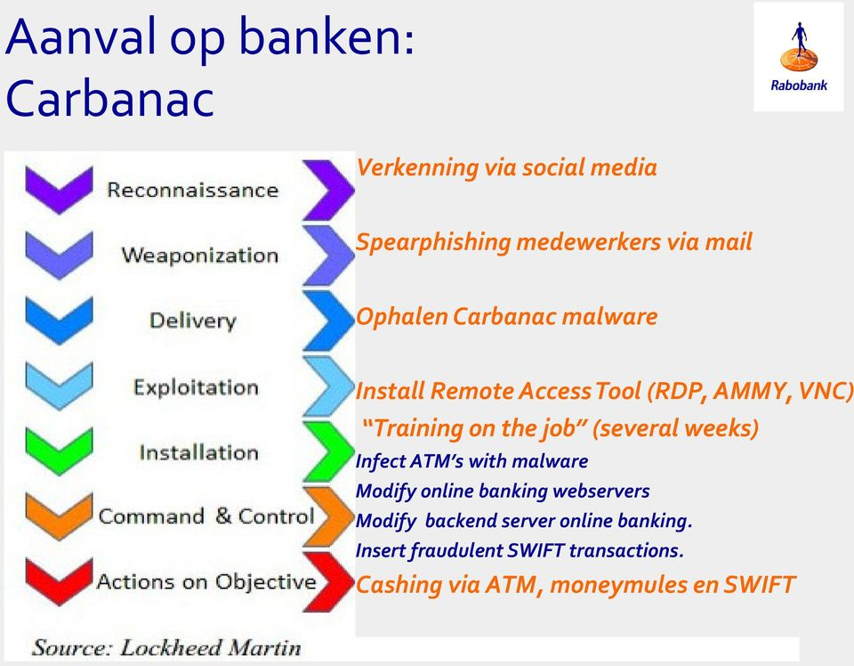 (several weeks) Infect ATM s with malware Modify online banking webservers Modify backend