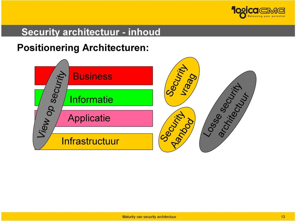 Informatie Applicatie Infrastructuur Security