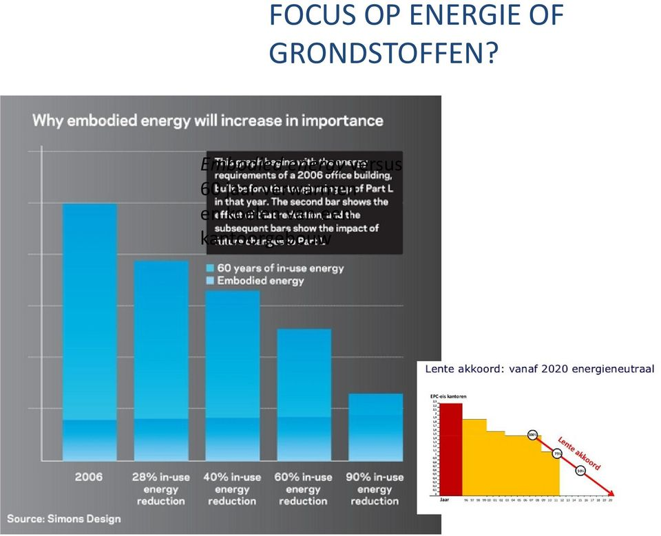Embodied energy versus 60