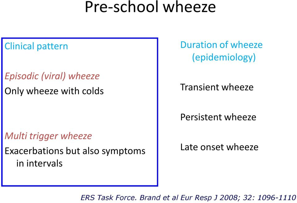 wheeze Multi trigger wheeze Exacerbations but also symptoms in intervals
