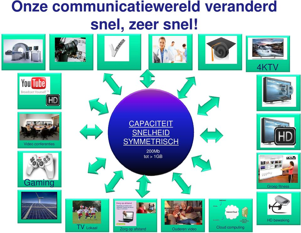 SYMMETRISCH 200Mb tot > 1GB Gaming Groep fitness TV