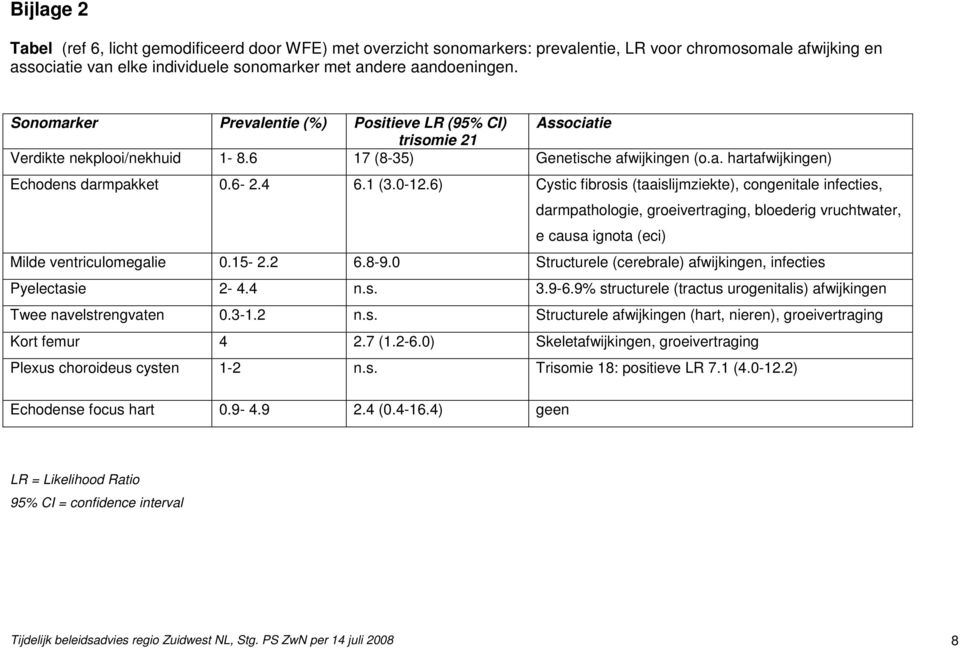 6) Cystic fibrosis (taaislijmziekte), congenitale infecties, darmpathologie, groeivertraging, bloederig vruchtwater, e causa ignota (eci) Milde ventriculomegalie 0.15-2.2 6.8-9.