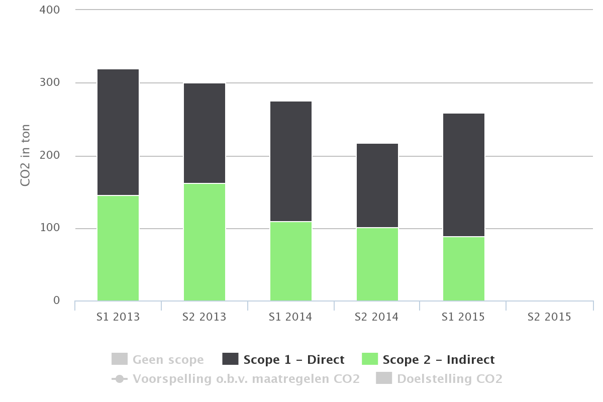 5.3.2 Trend halfjaarlijks per scope 2013-I 2013-II 2014-I 2014-II 2015-I Scope 1 - Direct Scope 2 - Indirect