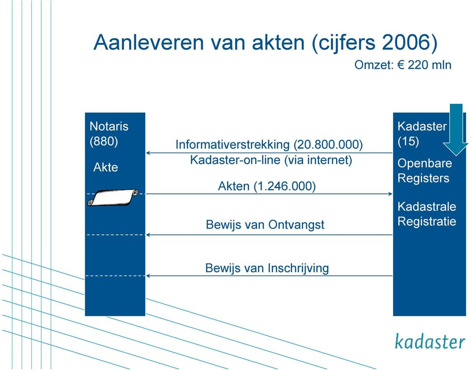 000) Kadaster-on-line (via internet) Akten (1.246.