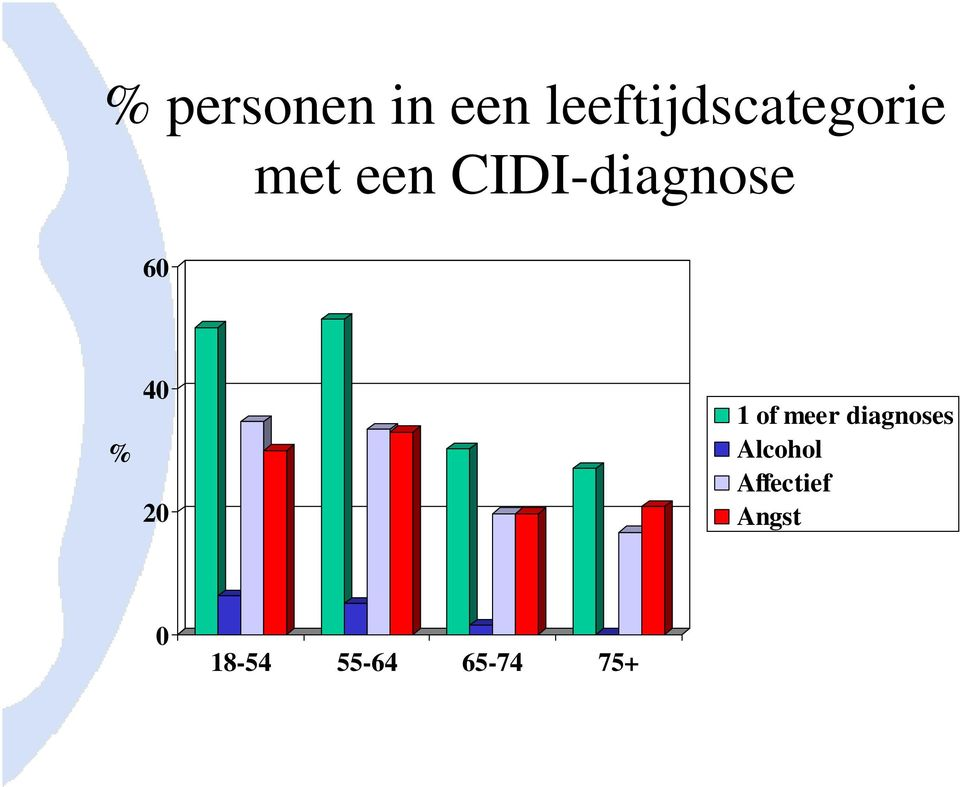 CIDI-diagnose 60 % 40 20 1 of meer