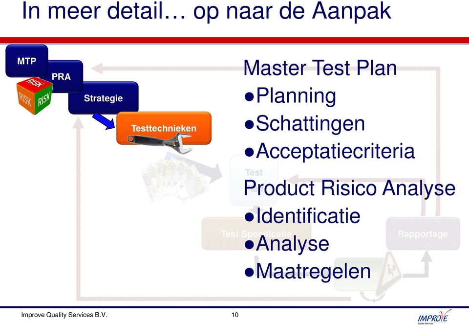Plan Risico Analyse Identificatie Specificatie