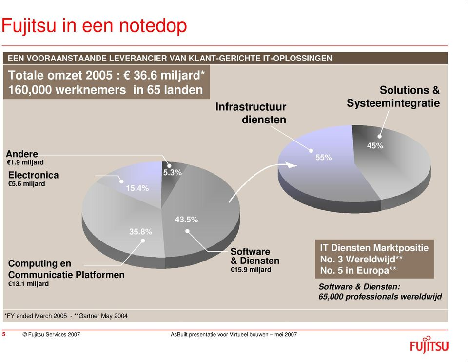 6 miljard 15.4% 5.3% 55% 45% 43.5% 35.8% Computing en Communicatie Platformen 13.1 miljard Software & Diensten 15.