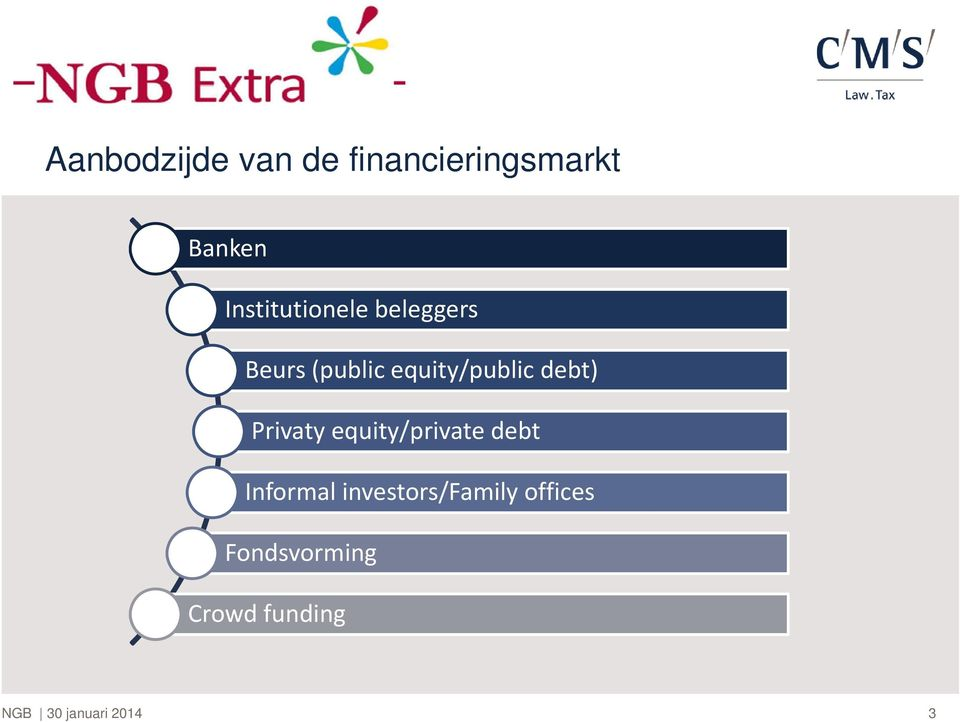 equity/public debt) Privaty equity/private debt