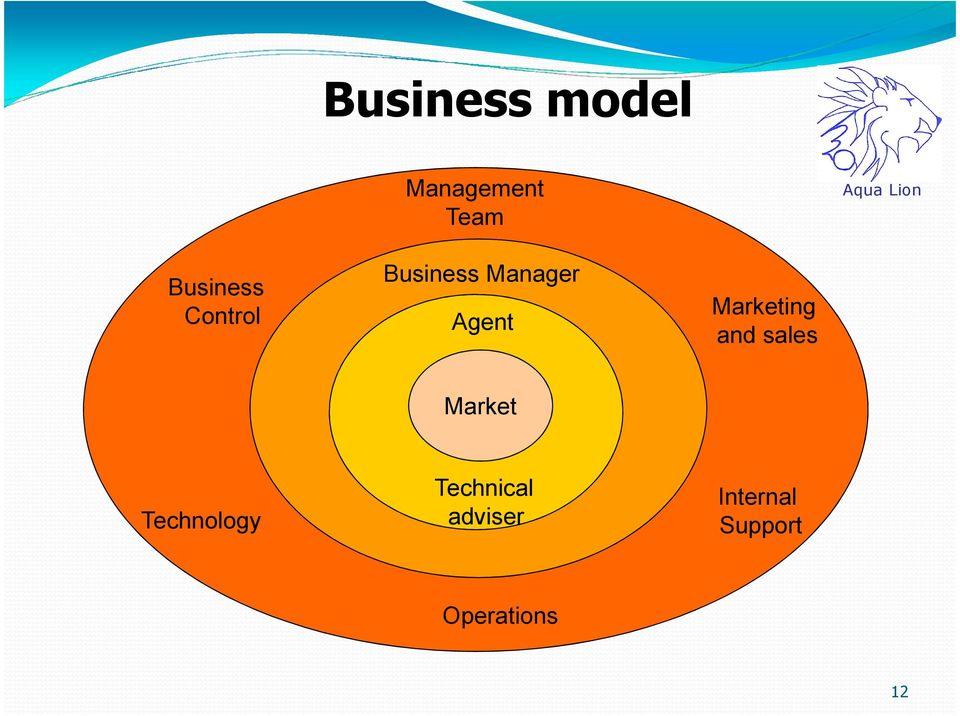Marketing and sales Market Technology