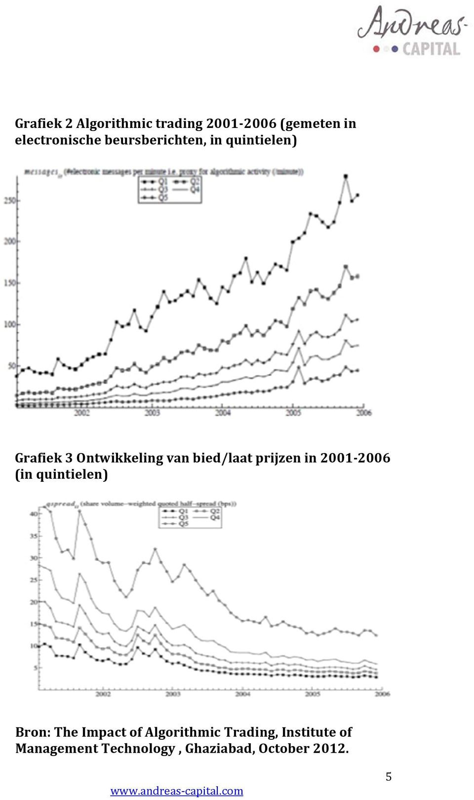 prijzen in 2001-2006 (in quintielen) Bron: The Impact of Algorithmic