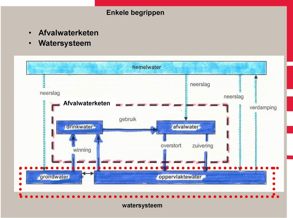 Watersysteem