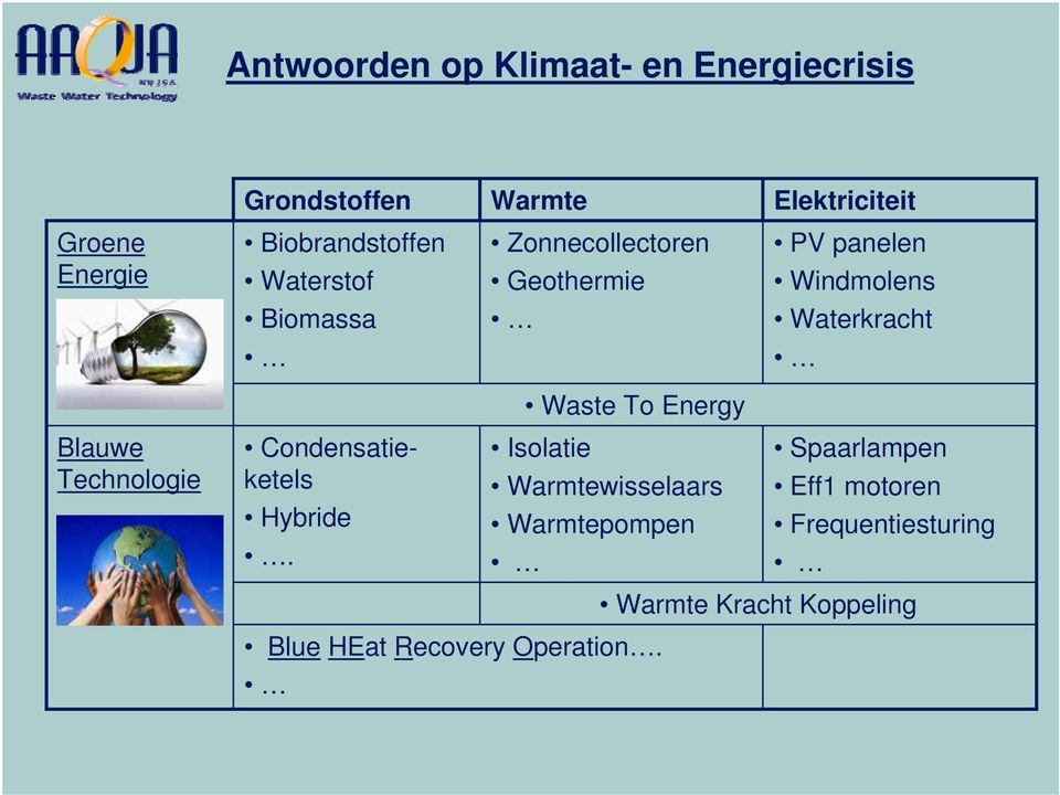 Waterkracht Waste To Energy Blauwe Technologie Condensatieketels Hybride.