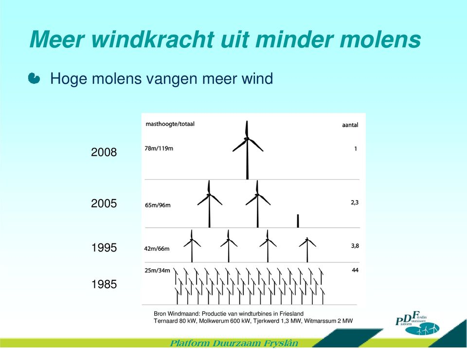 Windmaand: Productie van windturbines in Friesland