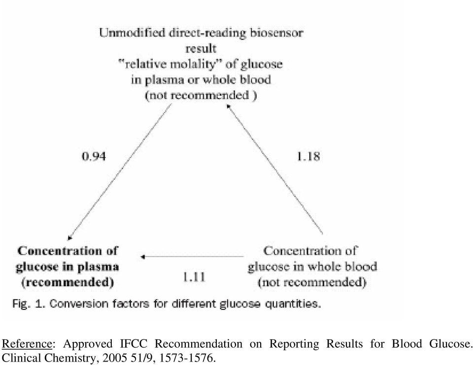 Results for Blood Glucose.