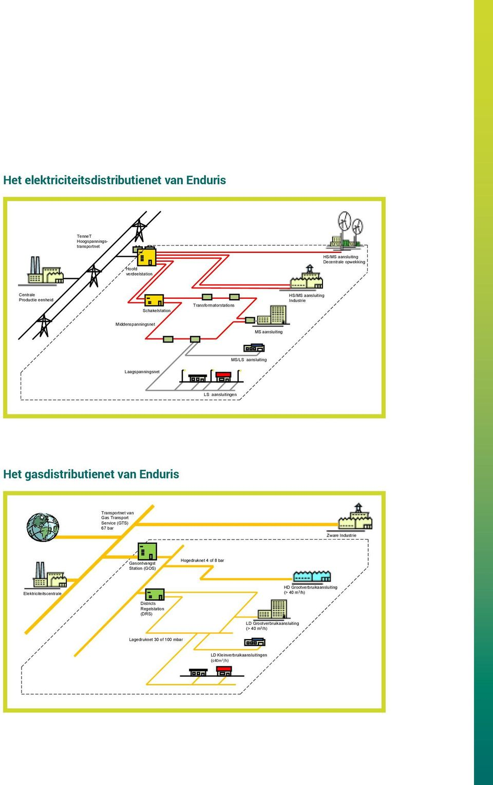 gasdistributienet van Enduris Transportnet van Gas Transport Service (GTS) 67 bar Zware Industrie Gasontvangst Station (GOS) Hogedruknet 4 of 8 bar