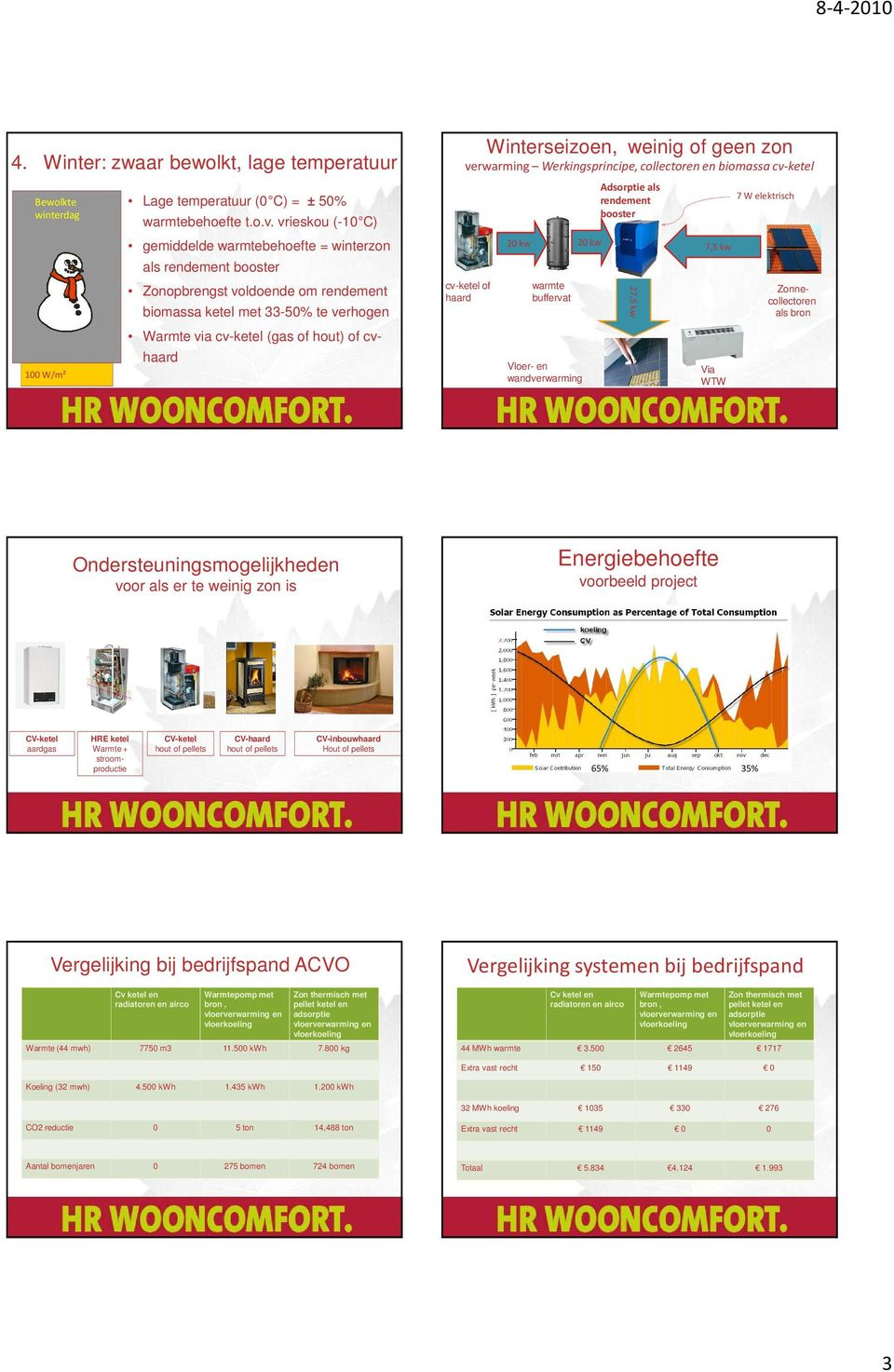 Werkingsprincipe, collectoren en biomassa cv-ketel cv-ketel of haard 0 kw wandverwarming 0 kw Adsorptieals rendement booster 7,5 kw 7,5 kw Warmte via cv-ketel (gas of hout) of cvhaard als bron