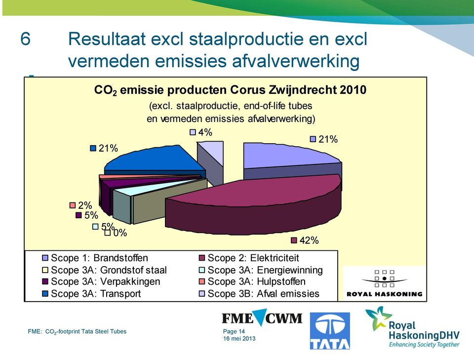staalproductie, end-of-life tubes en vermeden emissies afvalverwerking) 4% 21% 2% 5% 5% 0% Scope 1: Brandstoffen