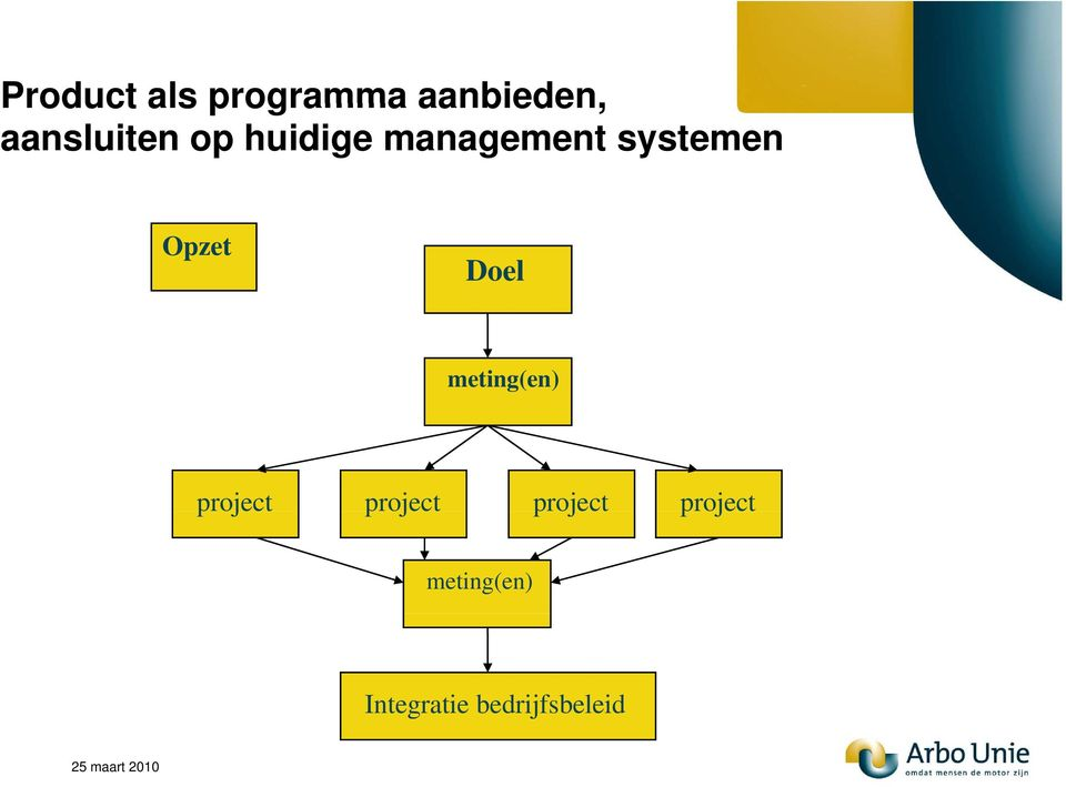 Opzet Doel meting(en) project project