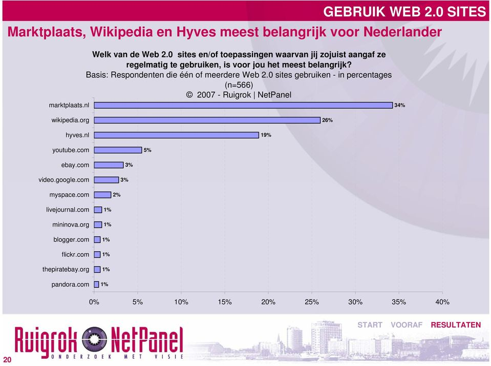Basis: Respondenten die één of meerdere Web 2.0 sites gebruiken - in percentages (n=566) 34% wikipedia.org 26% hyves.nl 19% youtube.