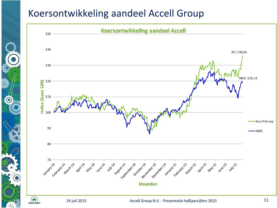 Accell Group N.V.