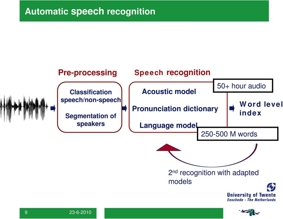 Acoustic model Pronunciation dictionary Language model 50+ hour