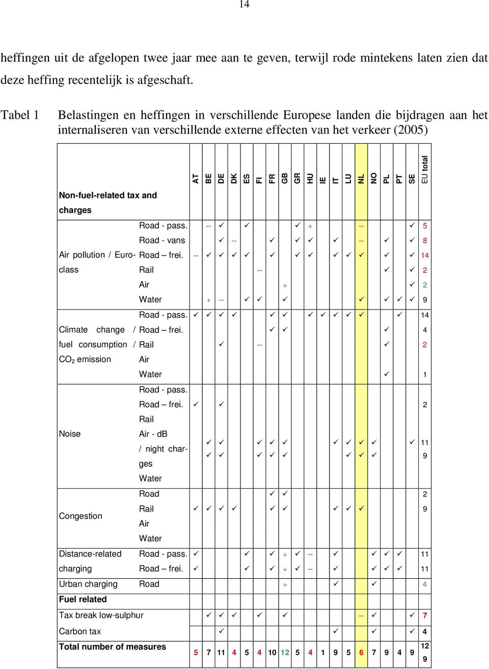 NL NO PL PT SE EU total Non-fuel-related tax and charges Road - pass. -- + -- 5 Road - vans -- -- 8 Air pollution / Euroclass Road frei. -- 14 Rail -- 2 Air + 2 Water + -- 9 Road - pass.