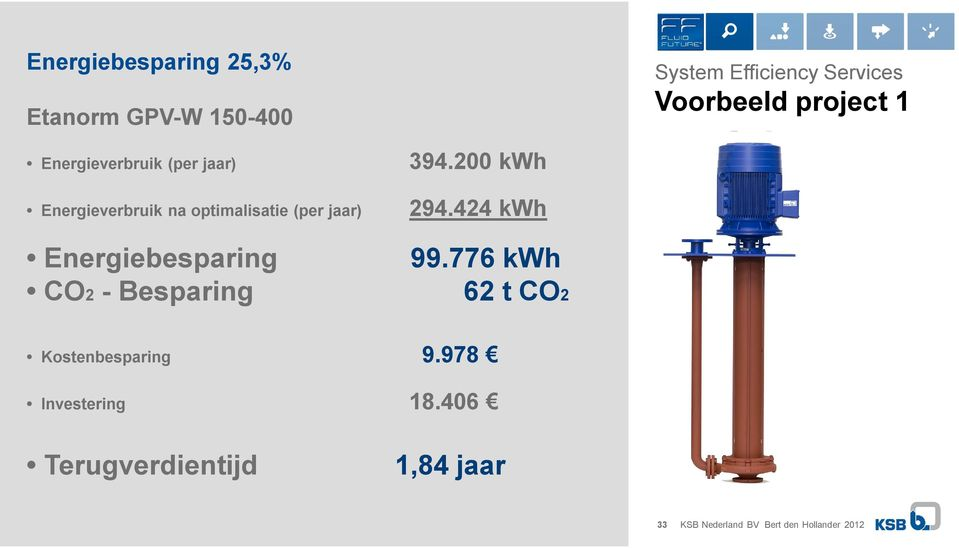 Energiebesparing CO2 - Besparing 394.200 kwh 294.424 kwh 99.