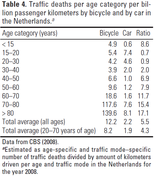 Incidence bicycle crashes Cyclists incur higher crash risks