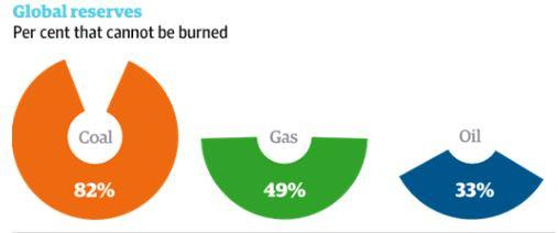 Carbon Bubble Gas: incl 80% shale gas Oil: incl 100% Arctic, 99% tar sands