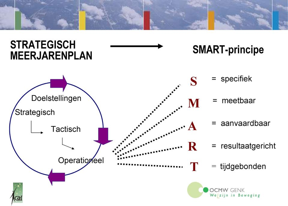 SMART-principe S = specifiek M = meetbaar