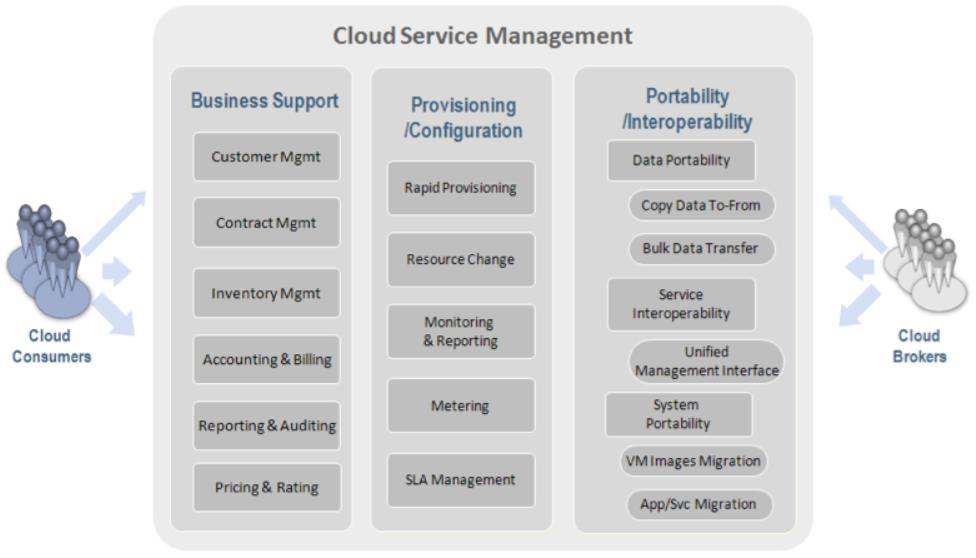 Cloud Service Management is meer dan alleen de taken van de cloud