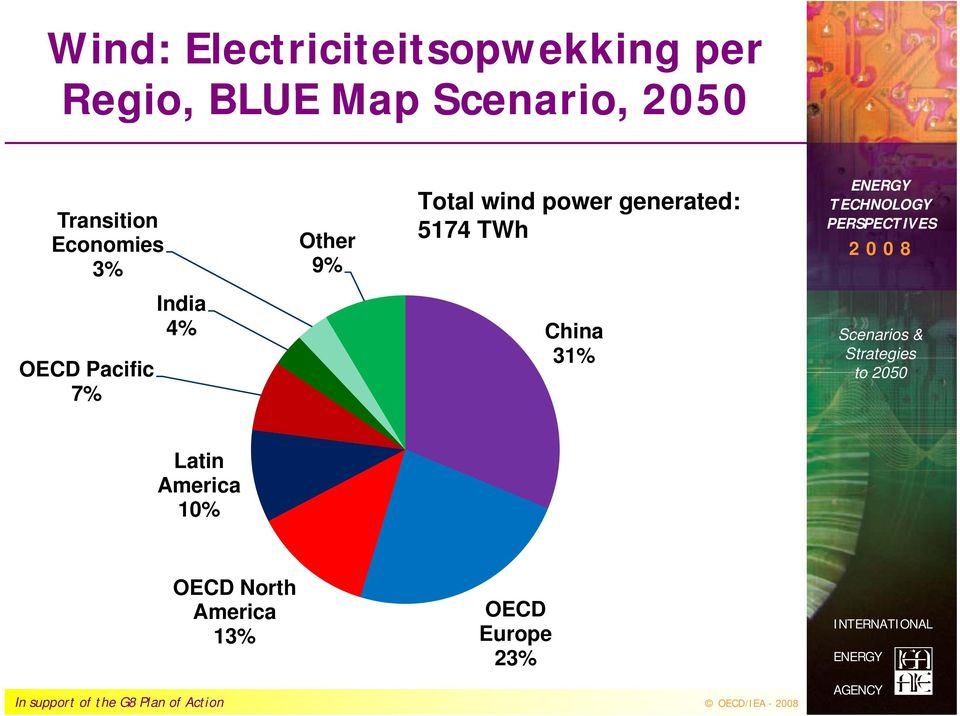 Pacific 7% India 4% Total wind power generated: 5174 TWh