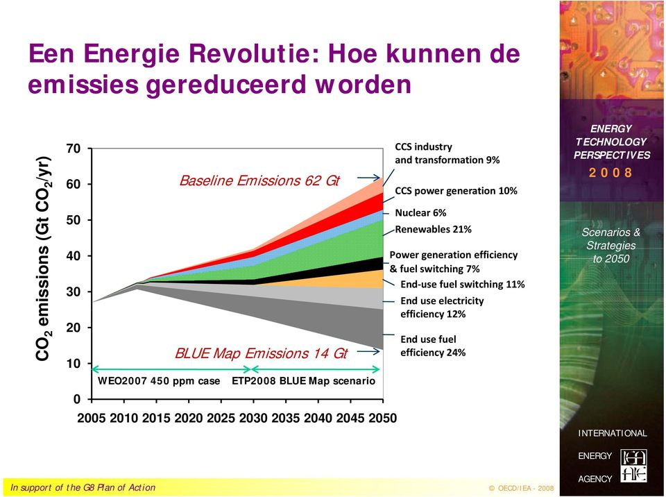2030 2035 2040 2045 2050 CCS industry and transformation 9% CCS power generation 10% Nuclear 6% Renewables 21% Power